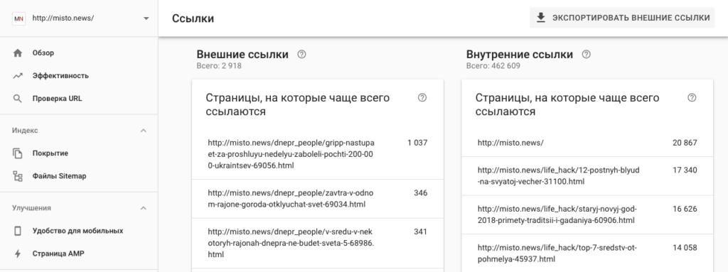 Анализ собственного сайта