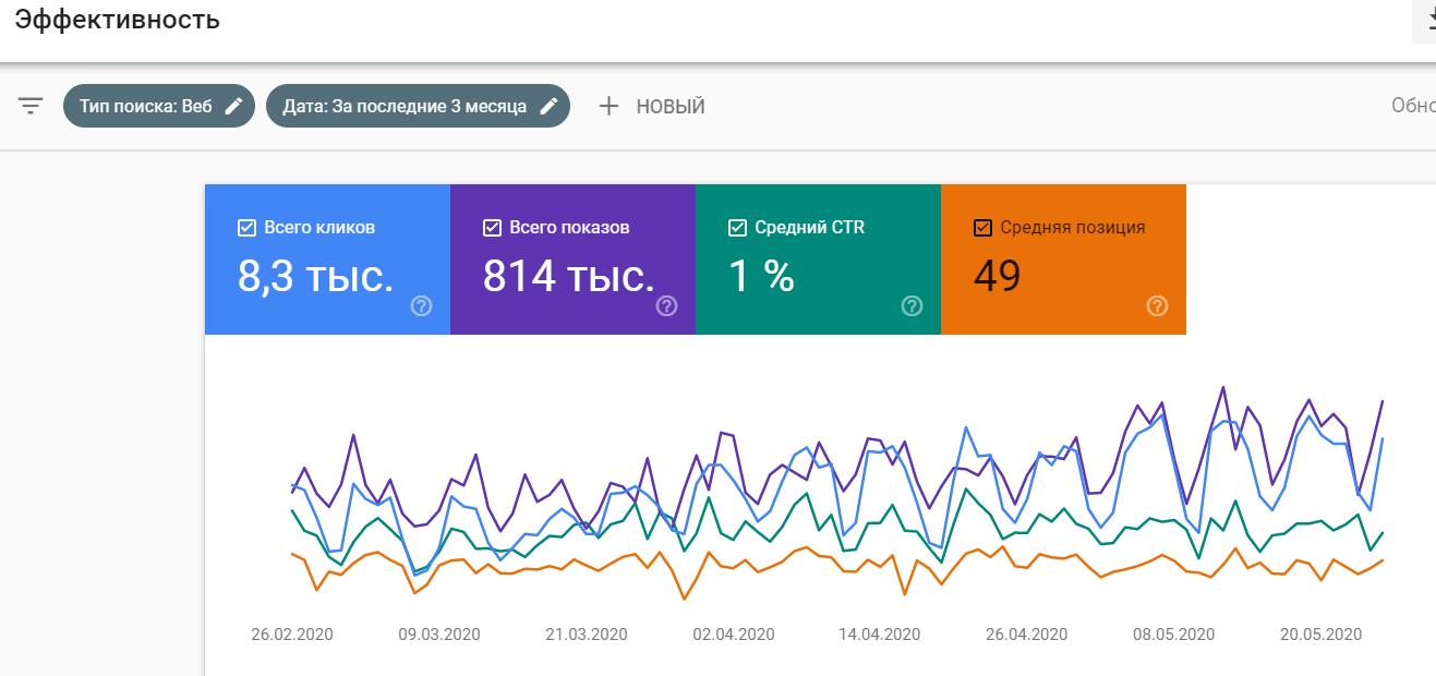 анализ страниц сайта в гугл серч консоли