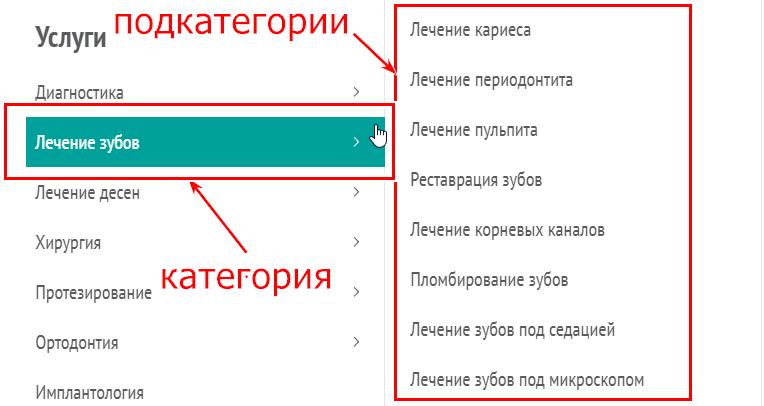 структура медицинского сайта