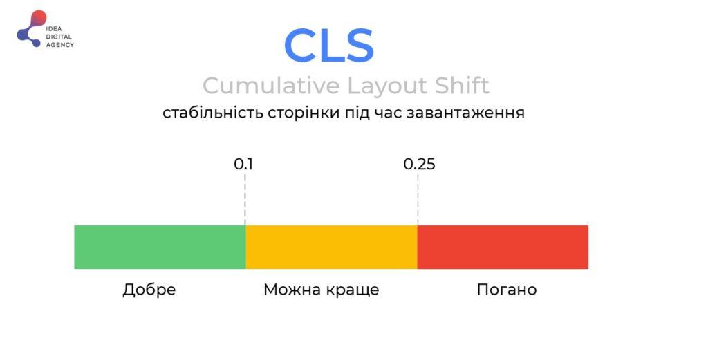 Cumulative Layout Shift (CLS) ua