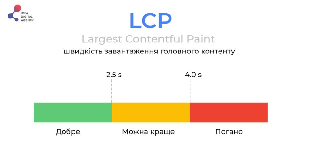 Largest Contentful Paint ua